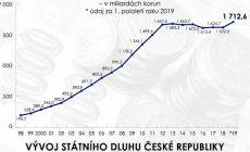 Státní dluh v pololetí stoupl o 90,6 miliardy